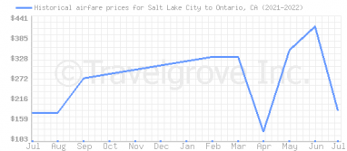 Price overview for flights from Salt Lake City to Ontario, CA