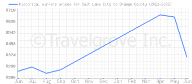 Price overview for flights from Salt Lake City to Orange County