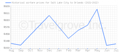 Price overview for flights from Salt Lake City to Orlando