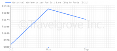 Price overview for flights from Salt Lake City to Paris