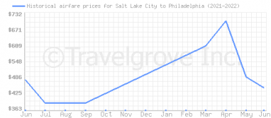 Price overview for flights from Salt Lake City to Philadelphia