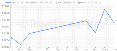 Price overview for flights from Salt Lake City to Philippines