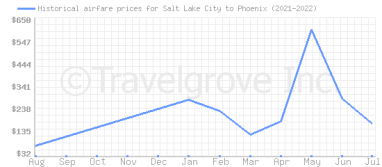 Price overview for flights from Salt Lake City to Phoenix