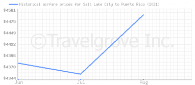 Price overview for flights from Salt Lake City to Puerto Rico