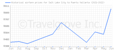 Price overview for flights from Salt Lake City to Puerto Vallarta