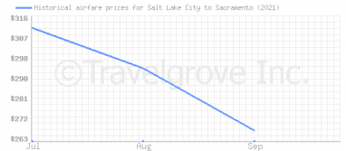 Price overview for flights from Salt Lake City to Sacramento