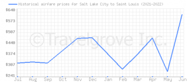 Price overview for flights from Salt Lake City to Saint Louis