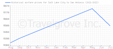 Price overview for flights from Salt Lake City to San Antonio