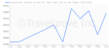 Price overview for flights from Salt Lake City to San Diego