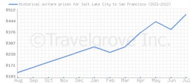 Price overview for flights from Salt Lake City to San Francisco
