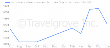 Price overview for flights from Salt Lake City to San Jose