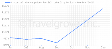 Price overview for flights from Salt Lake City to South America