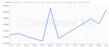 Price overview for flights from Salt Lake City to Spokane