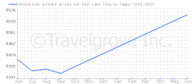 Price overview for flights from Salt Lake City to Tampa