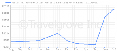 Price overview for flights from Salt Lake City to Thailand