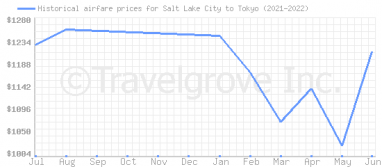Price overview for flights from Salt Lake City to Tokyo