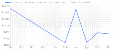 Price overview for flights from Salt Lake City to Tulsa