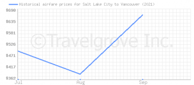 Price overview for flights from Salt Lake City to Vancouver