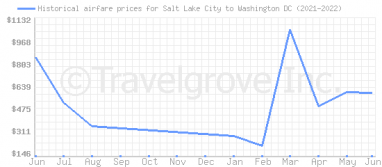 Price overview for flights from Salt Lake City to Washington DC