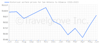 Price overview for flights from San Antonio to Albania