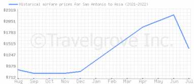 Price overview for flights from San Antonio to Asia