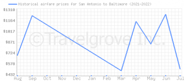 Price overview for flights from San Antonio to Baltimore