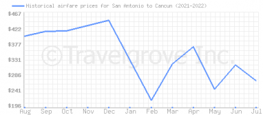 Price overview for flights from San Antonio to Cancun