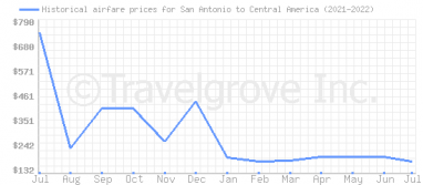 Price overview for flights from San Antonio to Central America