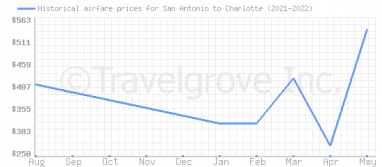 Price overview for flights from San Antonio to Charlotte