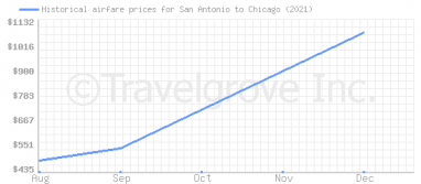 Price overview for flights from San Antonio to Chicago