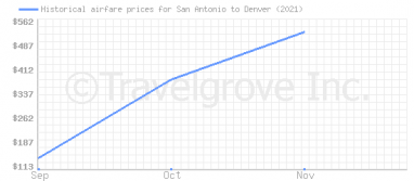 Price overview for flights from San Antonio to Denver
