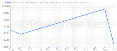 Price overview for flights from San Antonio to Durham