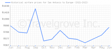 Price overview for flights from San Antonio to Europe