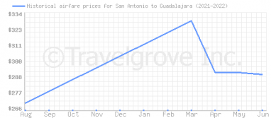 Price overview for flights from San Antonio to Guadalajara
