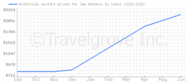 Price overview for flights from San Antonio to India