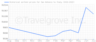 Price overview for flights from San Antonio to Italy