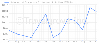 Price overview for flights from San Antonio to Kona