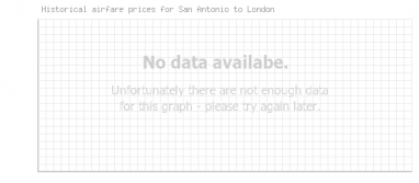 Price overview for flights from San Antonio to London