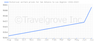 Price overview for flights from San Antonio to Los Angeles