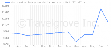 Price overview for flights from San Antonio to Maui