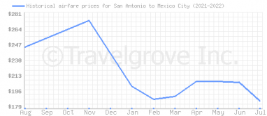 Price overview for flights from San Antonio to Mexico City