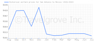 Price overview for flights from San Antonio to Mexico