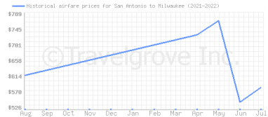 Price overview for flights from San Antonio to Milwaukee