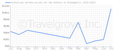 Price overview for flights from San Antonio to Minneapolis
