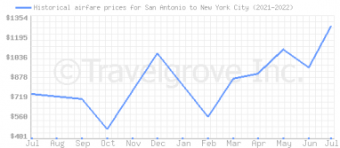 Price overview for flights from San Antonio to New York City