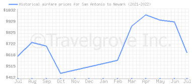 Price overview for flights from San Antonio to Newark