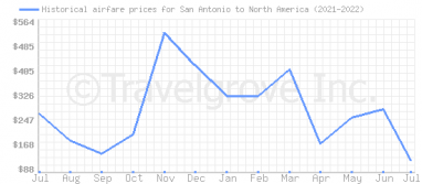Price overview for flights from San Antonio to North America