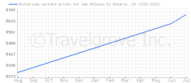 Price overview for flights from San Antonio to Ontario, CA