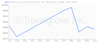Price overview for flights from San Antonio to Orlando