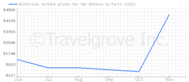 Price overview for flights from San Antonio to Paris